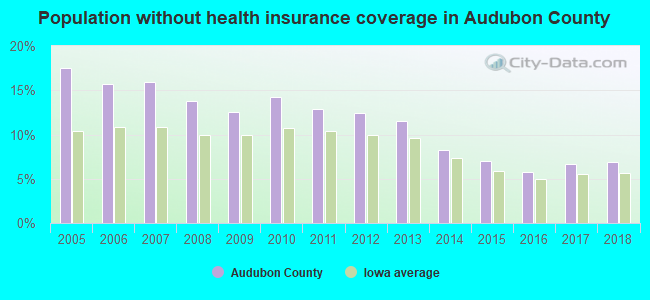 Population without health insurance coverage in Audubon County