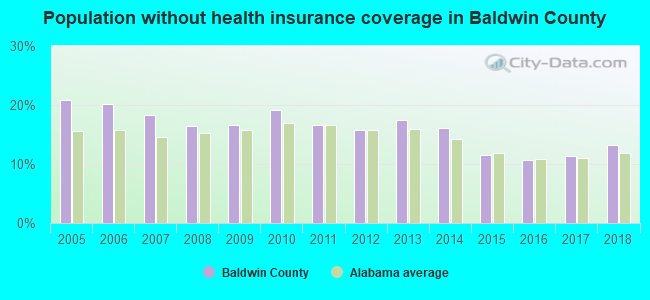 Population without health insurance coverage in Baldwin County