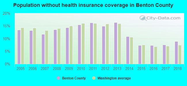 Population without health insurance coverage in Benton County