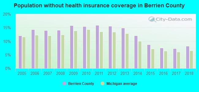 Population without health insurance coverage in Berrien County