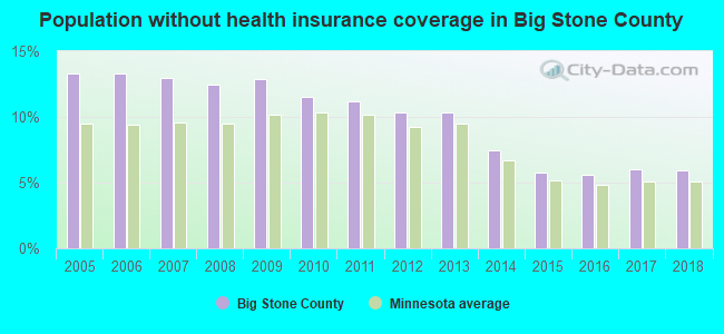Population without health insurance coverage in Big Stone County