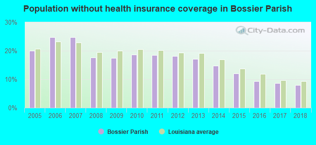 Population without health insurance coverage in Bossier Parish