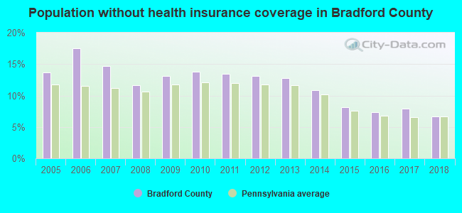 Population without health insurance coverage in Bradford County