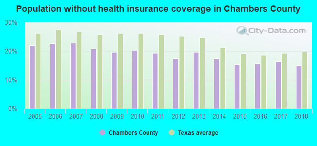 Population without health insurance coverage in Chambers County