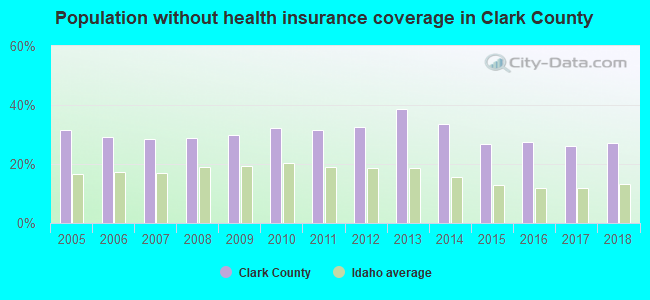 Population without health insurance coverage in Clark County