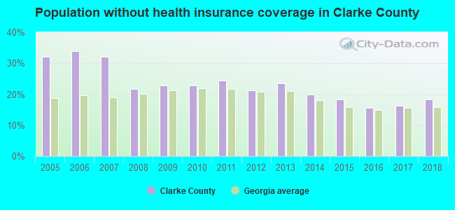 Population without health insurance coverage in Clarke County