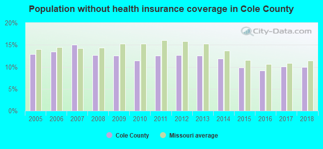 Population without health insurance coverage in Cole County