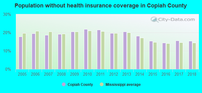 Population without health insurance coverage in Copiah County