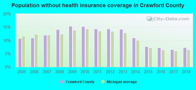 Population without health insurance coverage in Crawford County