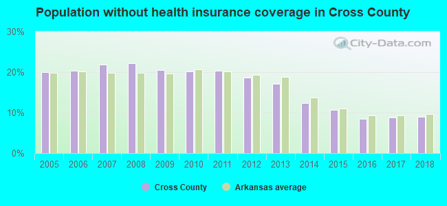Population without health insurance coverage in Cross County