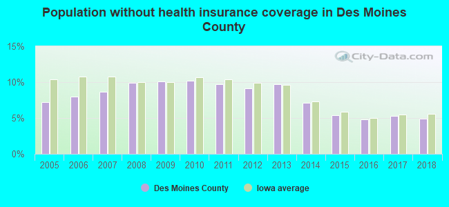 Population without health insurance coverage in Des Moines County