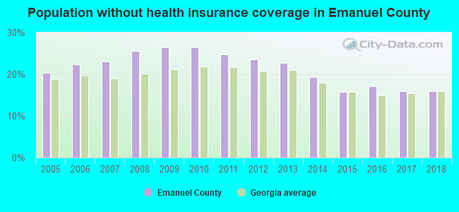 Population without health insurance coverage in Emanuel County