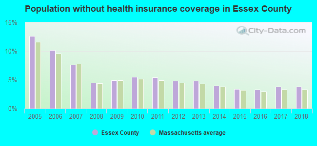 Population without health insurance coverage in Essex County