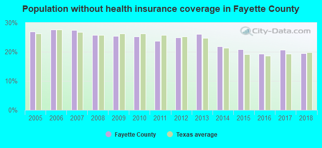 Population without health insurance coverage in Fayette County