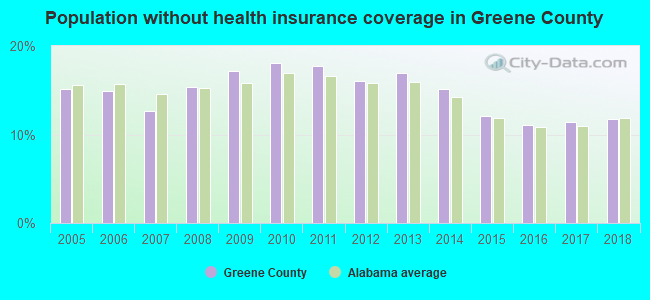 Population without health insurance coverage in Greene County