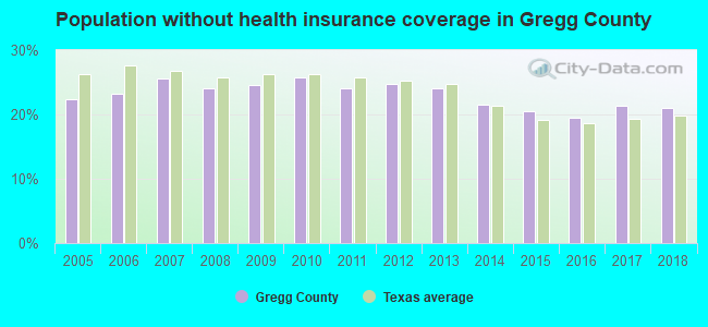 Population without health insurance coverage in Gregg County