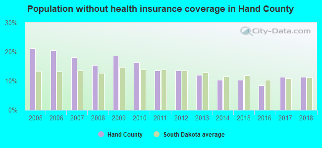 Population without health insurance coverage in Hand County