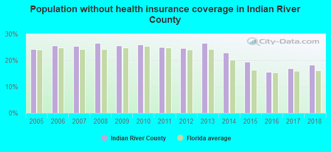 Population without health insurance coverage in Indian River County