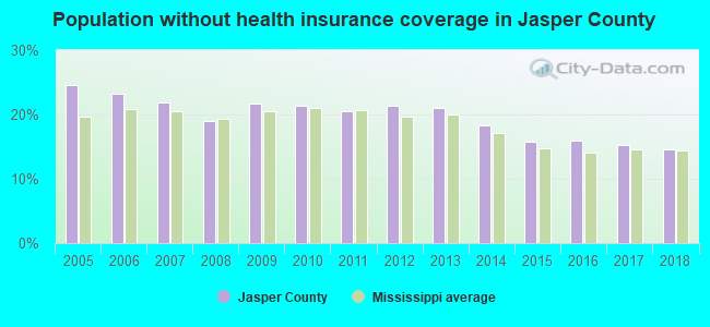Population without health insurance coverage in Jasper County