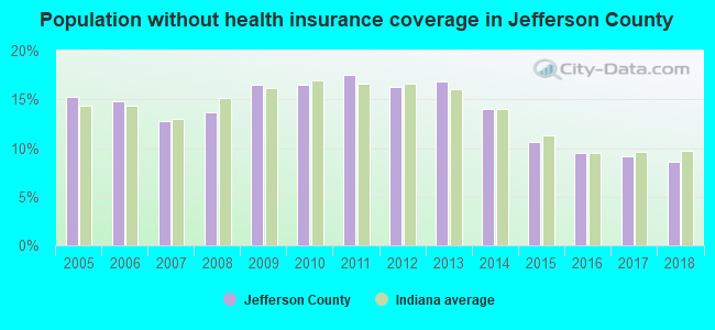 Population without health insurance coverage in Jefferson County