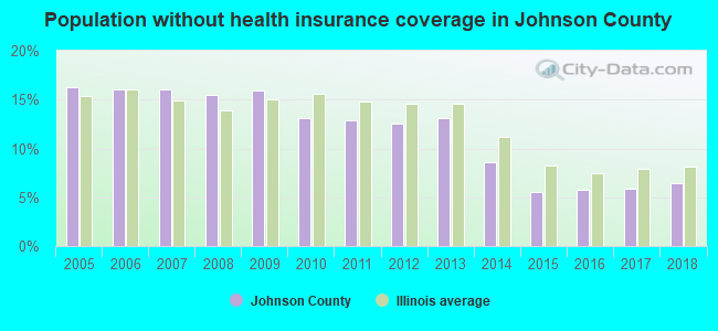 Population without health insurance coverage in Johnson County