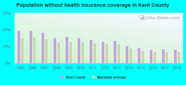 Population without health insurance coverage in Kent County