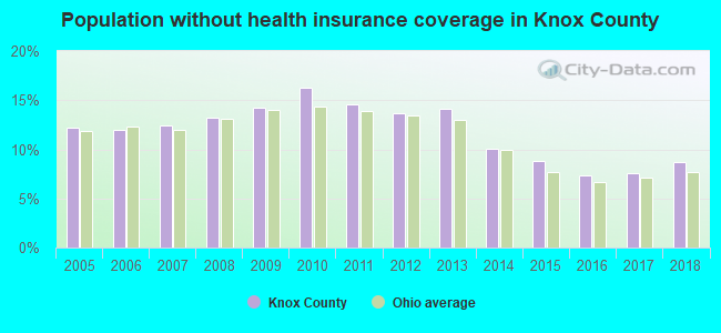 Population without health insurance coverage in Knox County