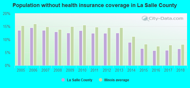 Population without health insurance coverage in La Salle County