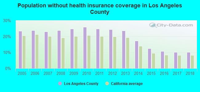 Population without health insurance coverage in Los Angeles County