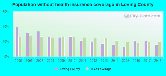 Population without health insurance coverage in Loving County