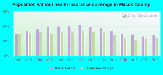 Population without health insurance coverage in Macon County