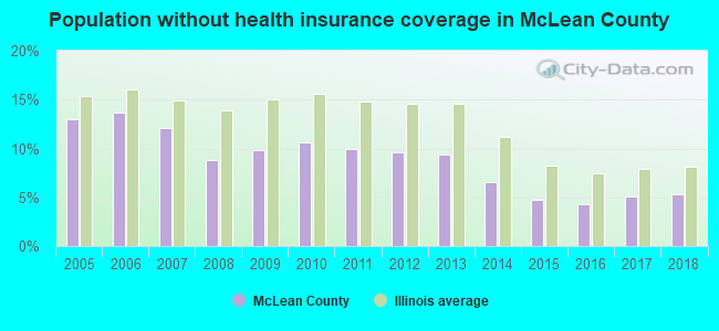Population without health insurance coverage in McLean County