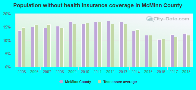 Population without health insurance coverage in McMinn County
