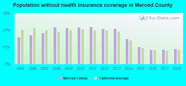 Population without health insurance coverage in Merced County