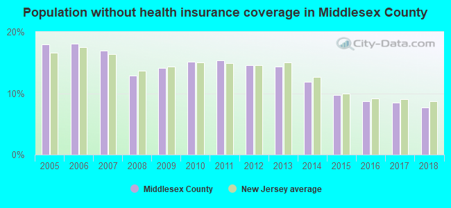 Population without health insurance coverage in Middlesex County