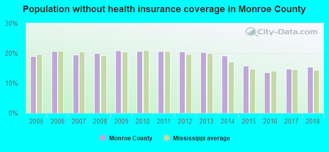 Population without health insurance coverage in Monroe County