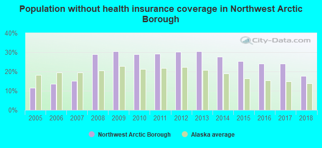 Population without health insurance coverage in Northwest Arctic Borough
