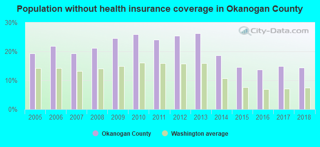 Population without health insurance coverage in Okanogan County