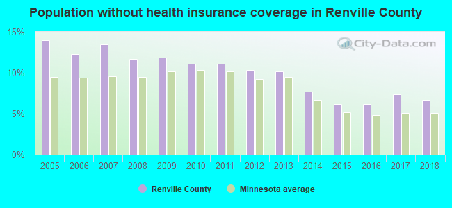 Population without health insurance coverage in Renville County