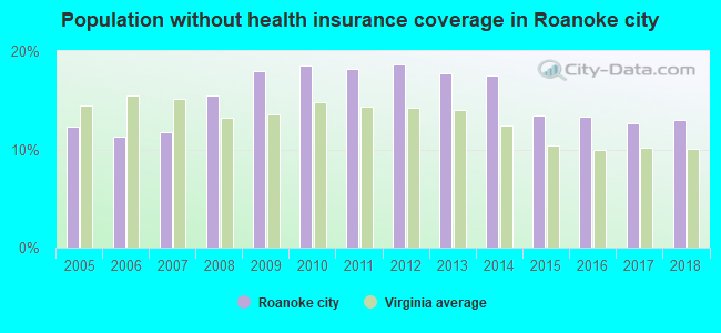 Population without health insurance coverage in Roanoke city