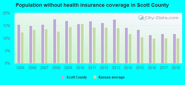 Population without health insurance coverage in Scott County