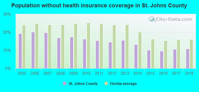 Population without health insurance coverage in St. Johns County