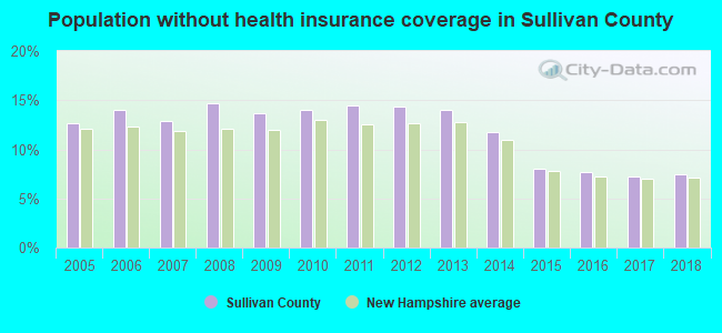 Population without health insurance coverage in Sullivan County