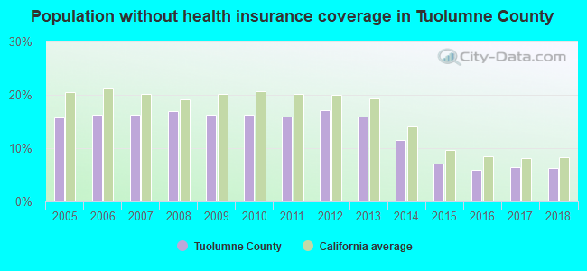 Population without health insurance coverage in Tuolumne County