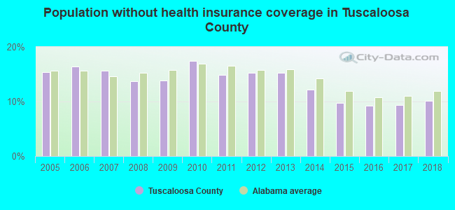 Population without health insurance coverage in Tuscaloosa County