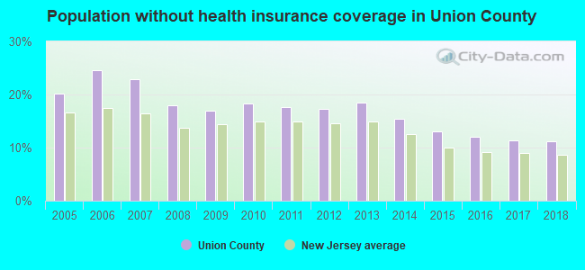 Population without health insurance coverage in Union County