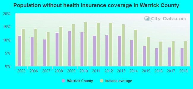 Population without health insurance coverage in Warrick County