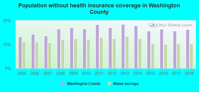 Population without health insurance coverage in Washington County