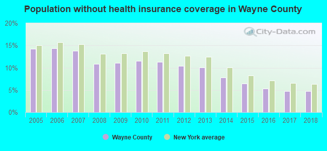 Population without health insurance coverage in Wayne County