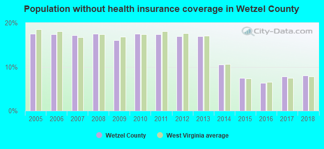 Population without health insurance coverage in Wetzel County